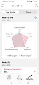 Een screenshot met de resultaten uit de perifit bekkenbodemtrainer app